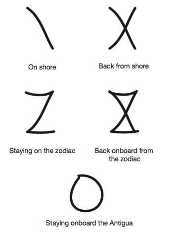 Symbols used to sign in and out and onboard the ship for each landing